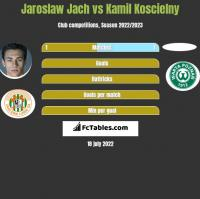 Jarosław Jach vs Kamil Koscielny h2h player stats