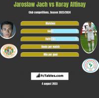 Jarosław Jach vs Koray Altinay h2h player stats