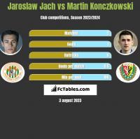 Jarosław Jach vs Martin Konczkowski h2h player stats
