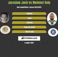 Jarosław Jach vs Mehmet Uslu h2h player stats