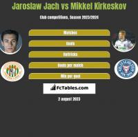 Jarosław Jach vs Mikkel Kirkeskov h2h player stats