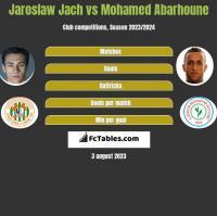 Jarosław Jach vs Mohamed Abarhoune h2h player stats