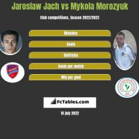 Jarosław Jach vs Mykoła Moroziuk h2h player stats