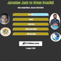 Jarosław Jach vs Orhan Ovacikli h2h player stats