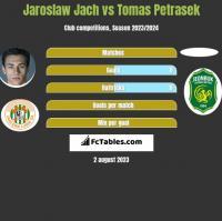 Jaroslaw Jach vs Tomas Petrasek h2h player stats