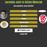 Jaroslaw Jach vs Adrian Klimczak h2h player stats