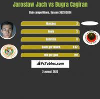 Jarosław Jach vs Bugra Cagiran h2h player stats