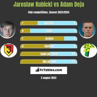 Jarosław Kubicki vs Adam Deja h2h player stats