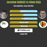 Jaroslaw Kubicki vs Adam Deja h2h player stats