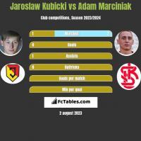 Jarosław Kubicki vs Adam Marciniak h2h player stats