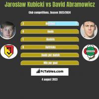 Jarosław Kubicki vs Dawid Abramowicz h2h player stats