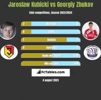 Jarosław Kubicki vs Gieorgij Żukow h2h player stats