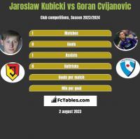 Jarosław Kubicki vs Goran Cvijanovic h2h player stats