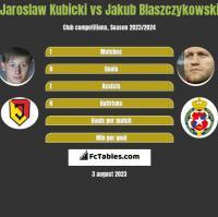 Jarosław Kubicki vs Jakub Błaszczykowski h2h player stats