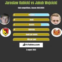 Jaroslaw Kubicki vs Jakub Wojcicki h2h player stats