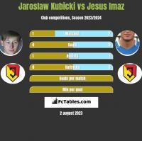 Jaroslaw Kubicki vs Jesus Imaz h2h player stats