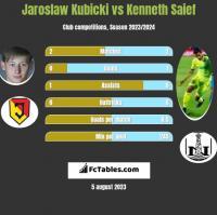 Jarosław Kubicki vs Kenneth Saief h2h player stats