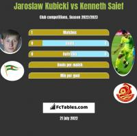 Jaroslaw Kubicki vs Kenneth Saief h2h player stats
