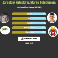 Jaroslaw Kubicki vs Marko Poletanovic h2h player stats