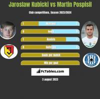 Jaroslaw Kubicki vs Martin Pospisil h2h player stats