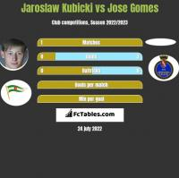 Jaroslaw Kubicki vs Jose Gomes h2h player stats