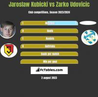Jarosław Kubicki vs Zarko Udovicic h2h player stats