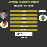 Jarosław Kubicki vs Jan Los h2h player stats