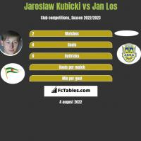 Jaroslaw Kubicki vs Jan Los h2h player stats