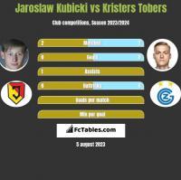 Jarosław Kubicki vs Kristers Tobers h2h player stats