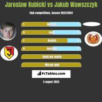 Jarosław Kubicki vs Jakub Wawszczyk h2h player stats