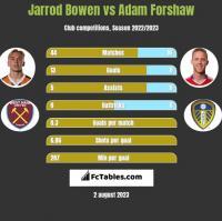 Jarrod Bowen vs Adam Forshaw h2h player stats
