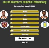 Jarrod Bowen vs Ahmed El Mohamady h2h player stats