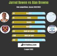 Jarrod Bowen vs Alan Browne h2h player stats