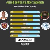 Jarrod Bowen vs Albert Adomah h2h player stats