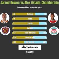 Jarrod Bowen vs Alex Oxlade-Chamberlain h2h player stats