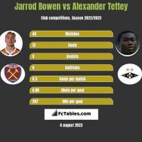 Jarrod Bowen vs Alexander Tettey h2h player stats