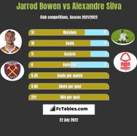 Jarrod Bowen vs Alexandre Silva h2h player stats