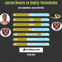 Jarrod Bowen vs Andrij Jarmołenko h2h player stats