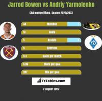 Jarrod Bowen vs Andriy Yarmolenko h2h player stats