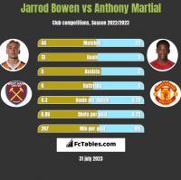 Jarrod Bowen vs Anthony Martial h2h player stats