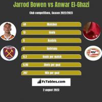 Jarrod Bowen vs Anwar El-Ghazi h2h player stats
