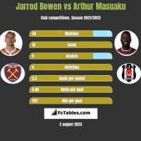 Jarrod Bowen vs Arthur Masuaku h2h player stats