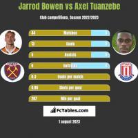 Jarrod Bowen vs Axel Tuanzebe h2h player stats