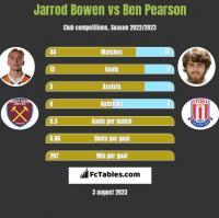 Jarrod Bowen vs Ben Pearson h2h player stats