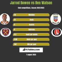 Jarrod Bowen vs Ben Watson h2h player stats