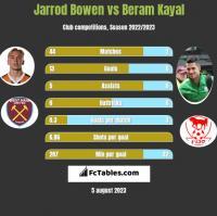 Jarrod Bowen vs Beram Kayal h2h player stats