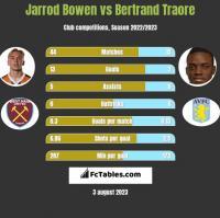 Jarrod Bowen vs Bertrand Traore h2h player stats