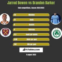 Jarrod Bowen vs Brandon Barker h2h player stats