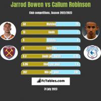 Jarrod Bowen vs Callum Robinson h2h player stats