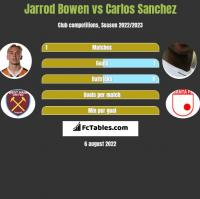 Jarrod Bowen vs Carlos Sanchez h2h player stats